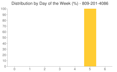 Distribution By Day 809-201-4086